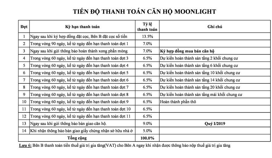 Tien do thanh toan Moonlight